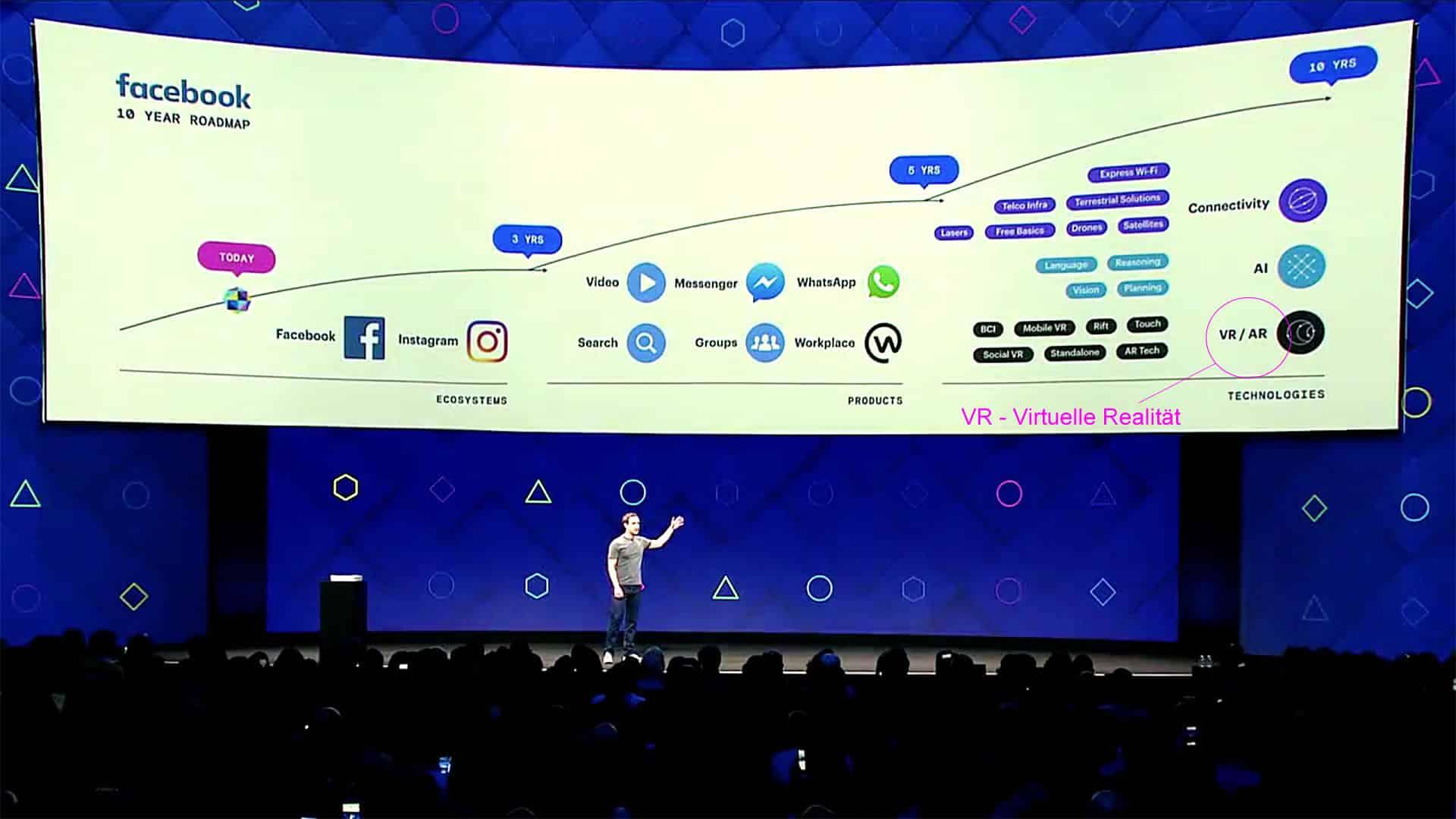 Facebook Konferenz Entwicklung VR AR