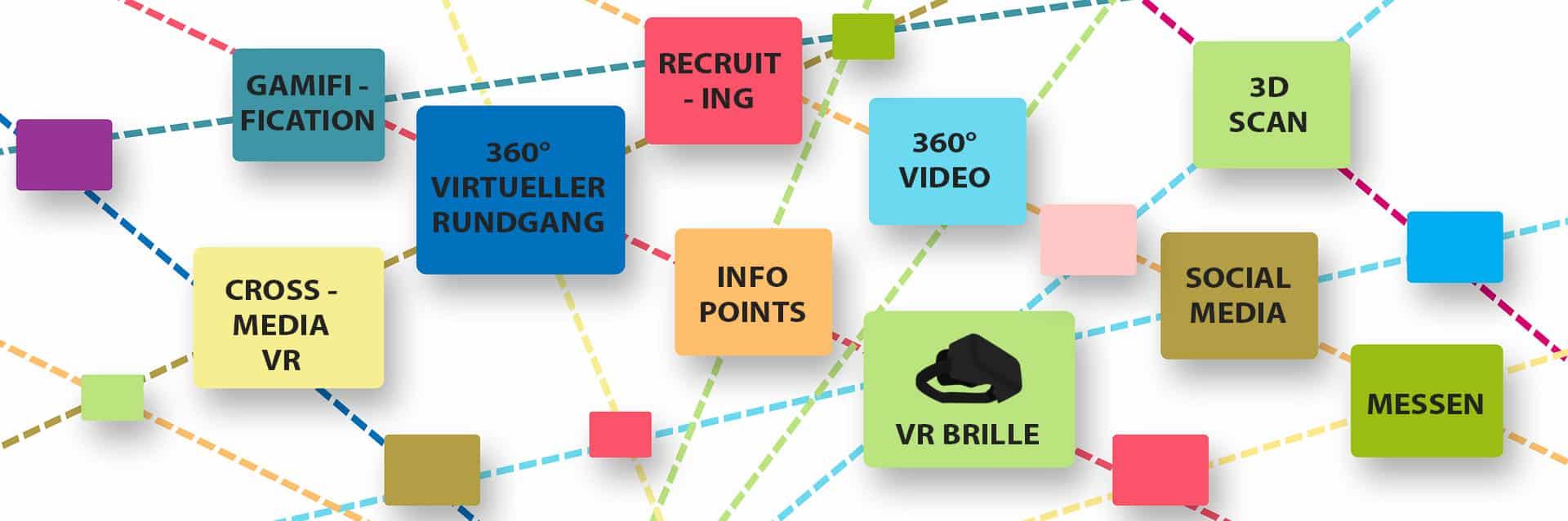 Möglichkeiten für den Einsatz von Virtual Reality im Unternehmen